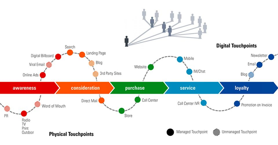 an illustration re: touchpoints